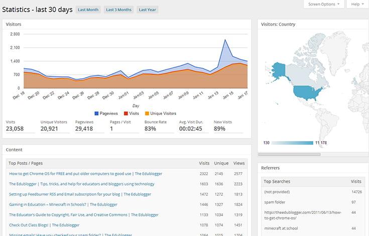 Google Analytics WordPress dashboard
